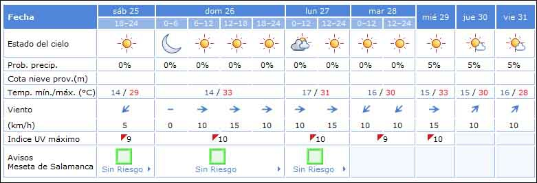 Previsiones meteorológicas de la Aemet para Salamanca capital.