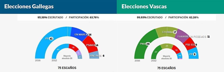 resultados-elecciones-euskadi-galicia