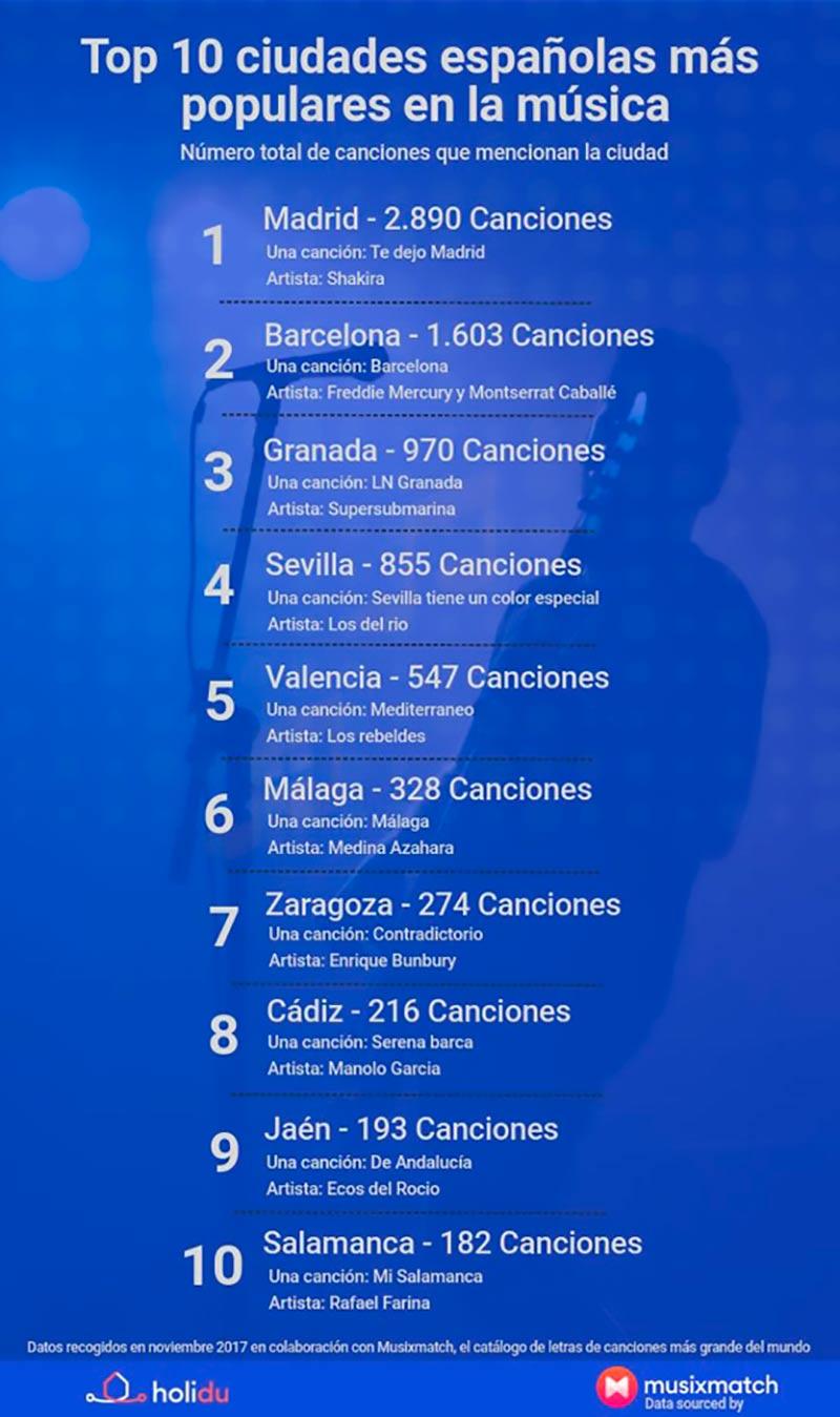 Infográfico_Ciudades_en_la_Musica_Espana