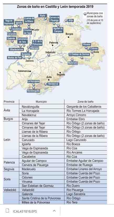 Zona de baño de Castilla y León. Gráfico. ICAL