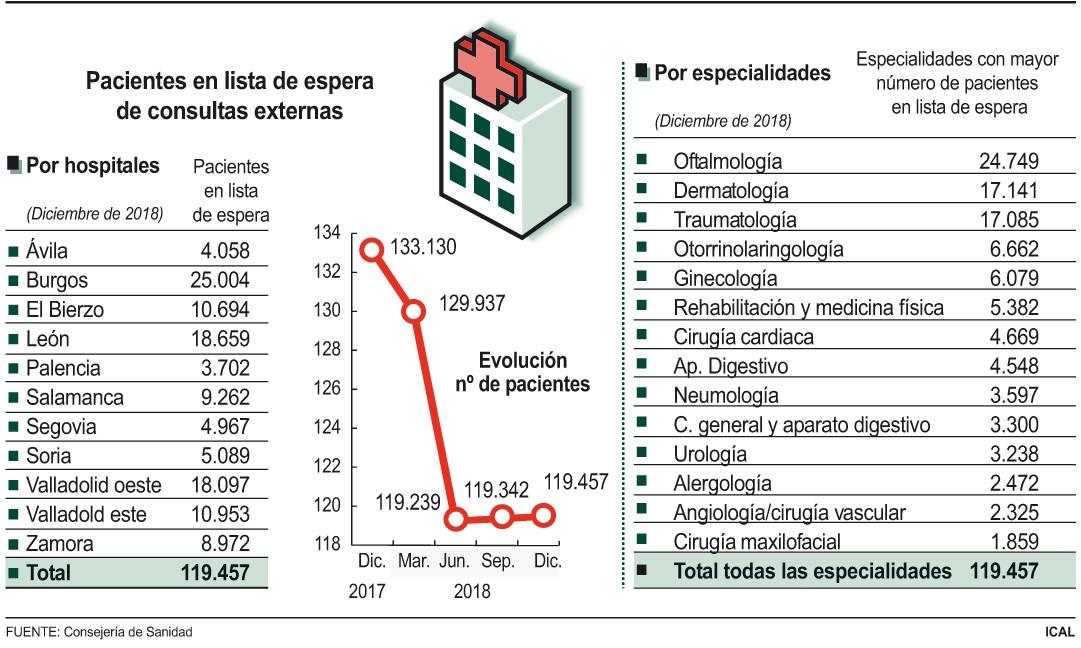 lista espera especialidad sanidad