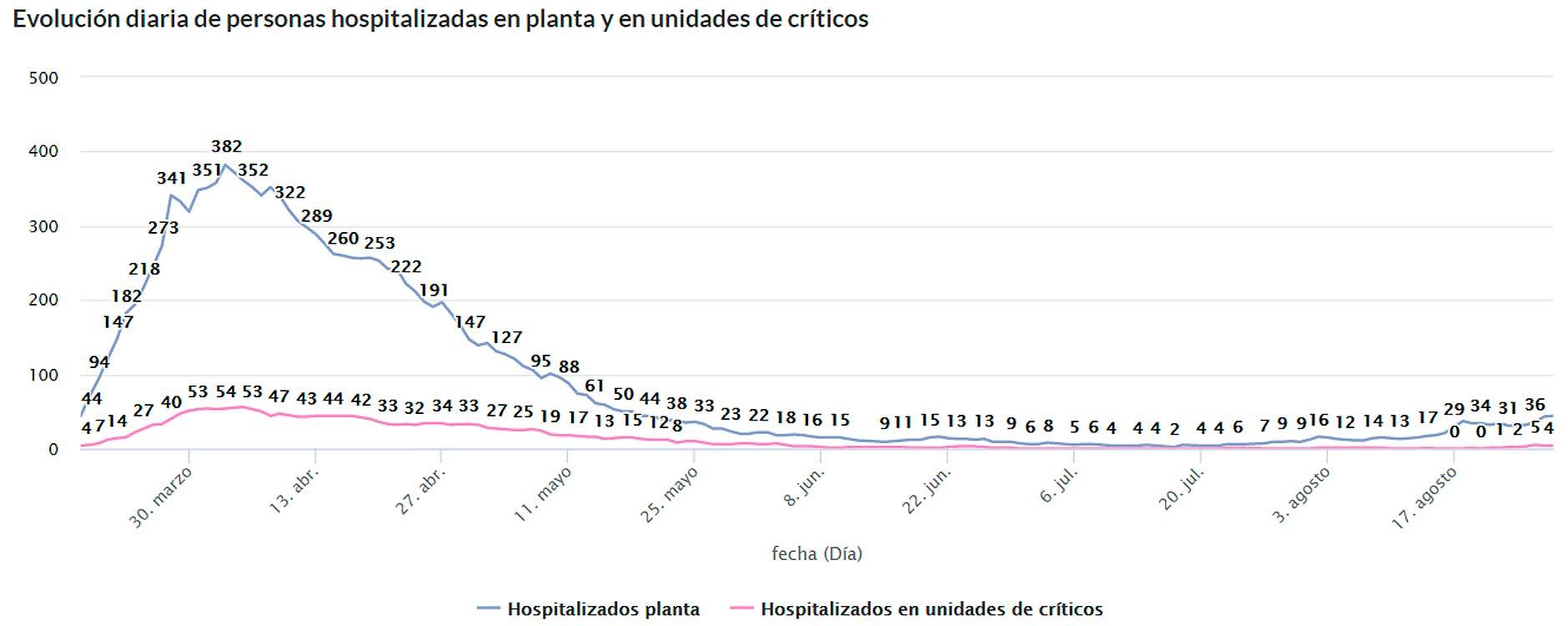 Ingresos Hospital