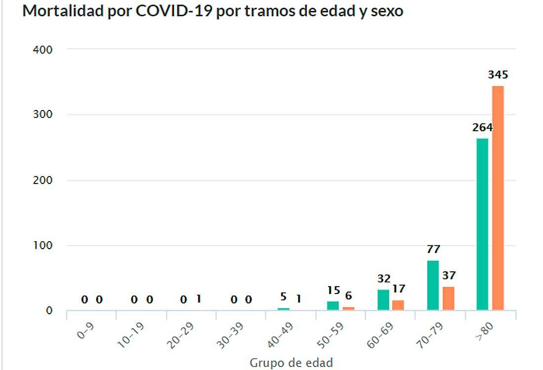 Mortalidad Covid-19 Salamanca