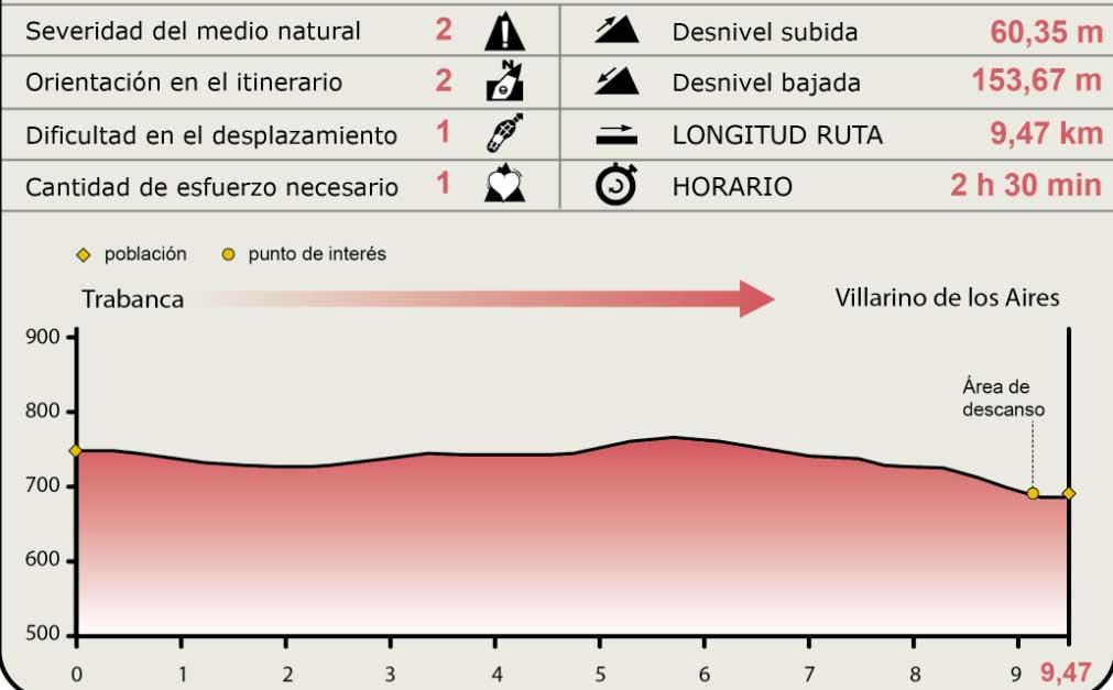 Perfil Trabanca - Villarino