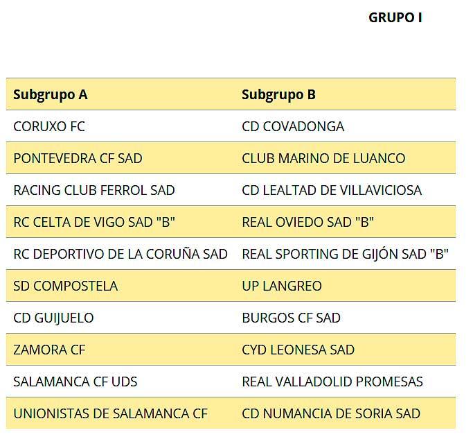 Grupo I y subgrupos