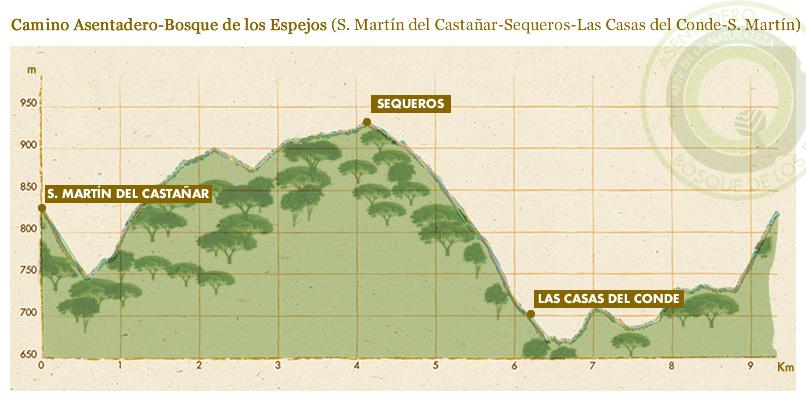 El Asentadero – Ruta de los Espejos de Salamanca