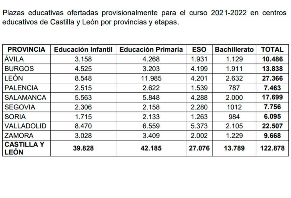 Plazas educación