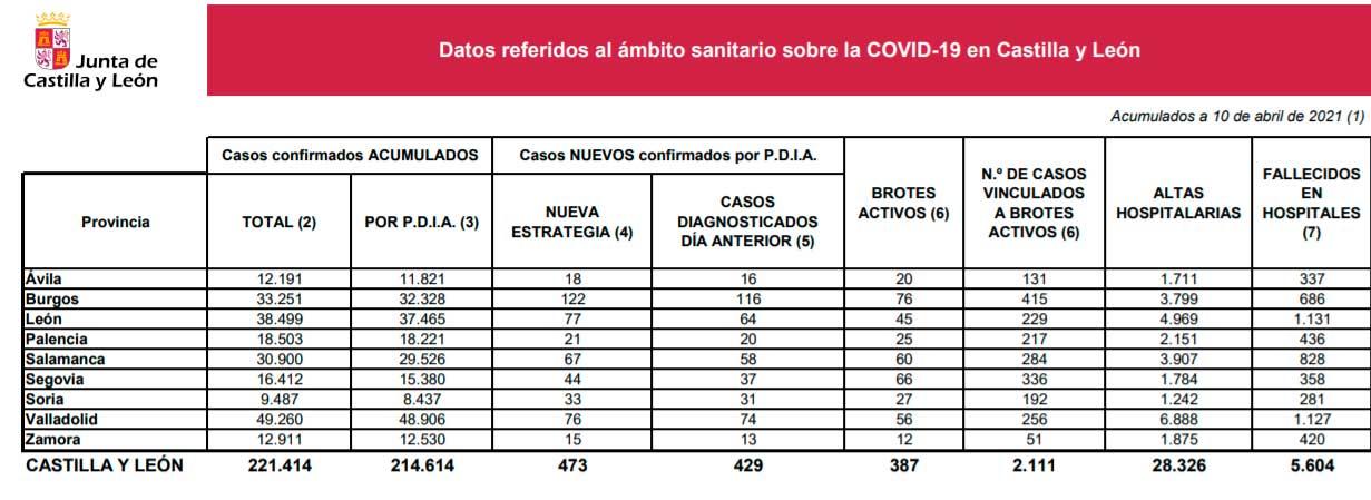 Datos Activos Covid