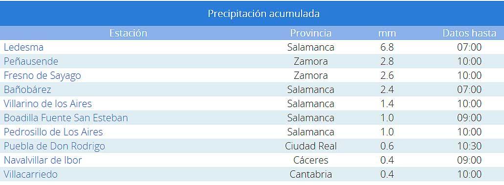 Lluvias Salamanca