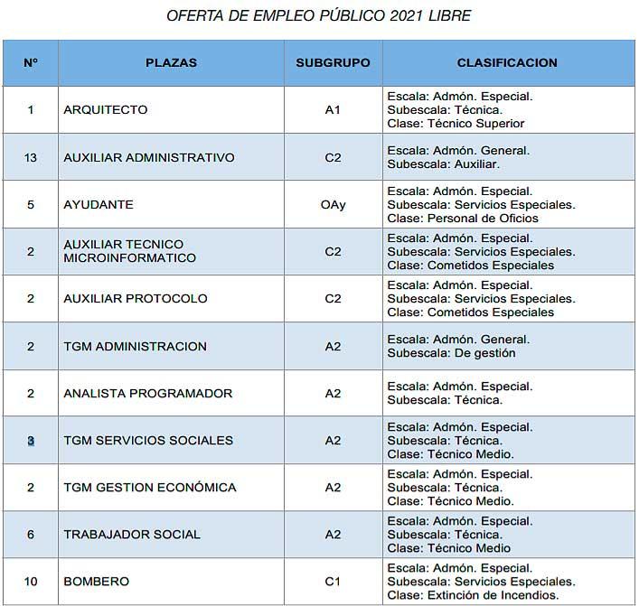 Oferta Empelo Público Ayto