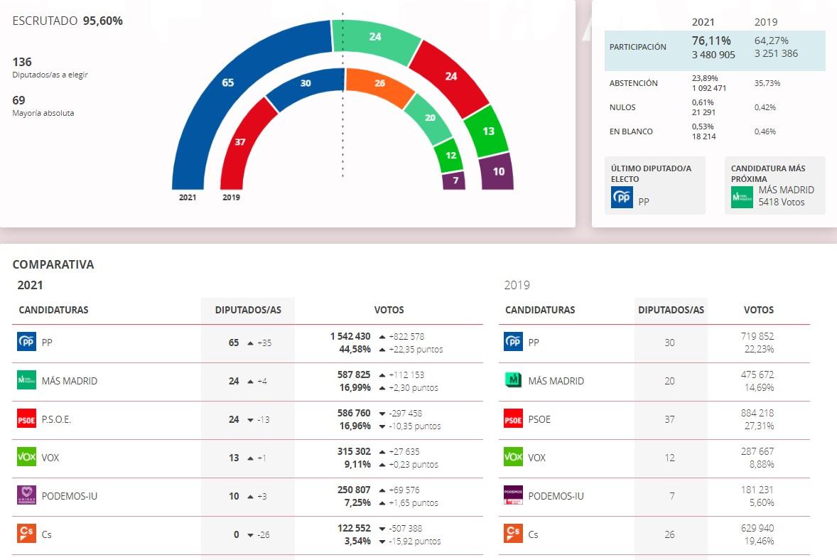 sorpasso elecciones madrid