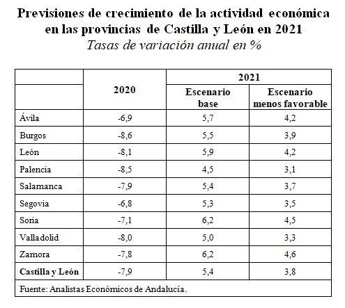 previsiones crecimiento unicaja