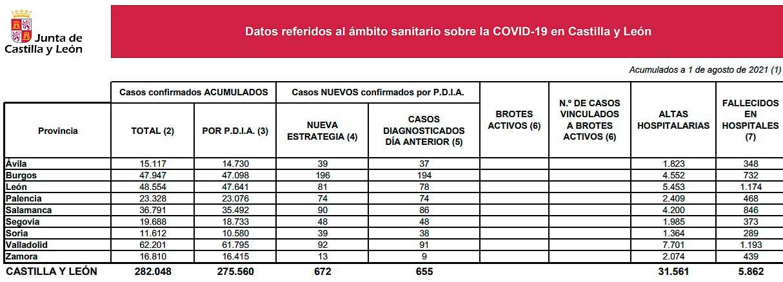 Datos Covid